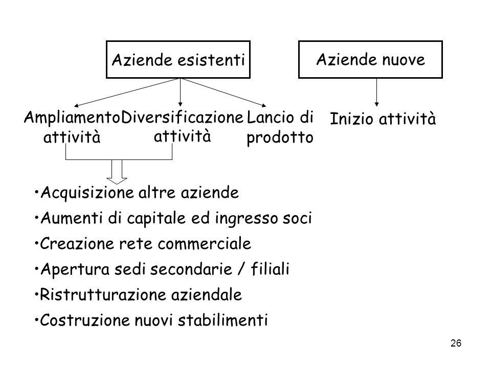Aziende esistenti Aziende nuove. Inizio attività. Ampliamento. attività. Diversificazione. attività.