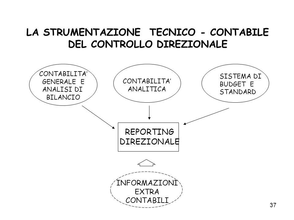 LA STRUMENTAZIONE TECNICO - CONTABILE DEL CONTROLLO DIREZIONALE