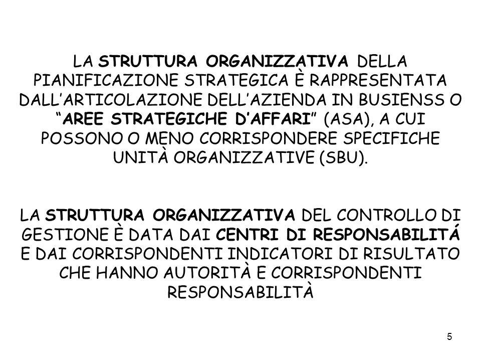 LA STRUTTURA ORGANIZZATIVA DELLA PIANIFICAZIONE STRATEGICA È RAPPRESENTATA DALL'ARTICOLAZIONE DELL'AZIENDA IN BUSIENSS O AREE STRATEGICHE D'AFFARI (ASA), A CUI POSSONO O MENO CORRISPONDERE SPECIFICHE UNITÀ ORGANIZZATIVE (SBU).
