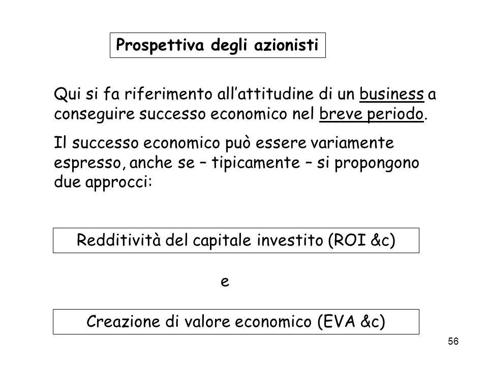 Prospettiva degli azionisti