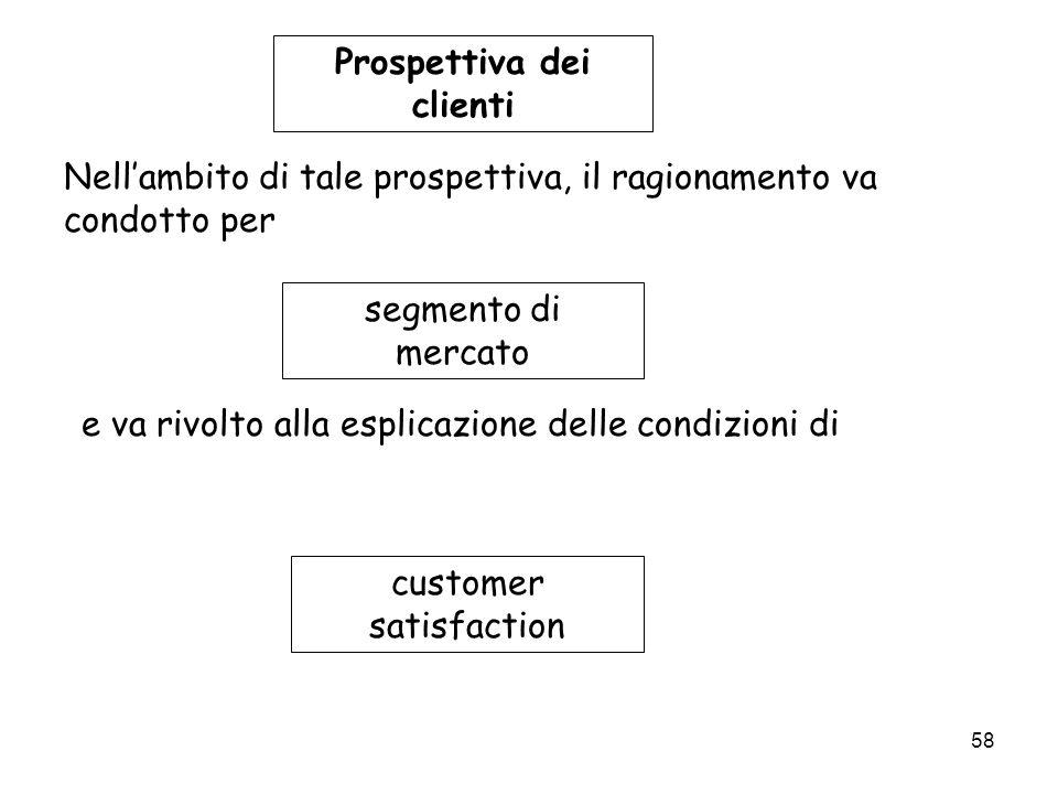 Prospettiva dei clienti