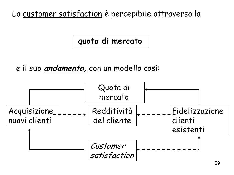 Redditività del cliente