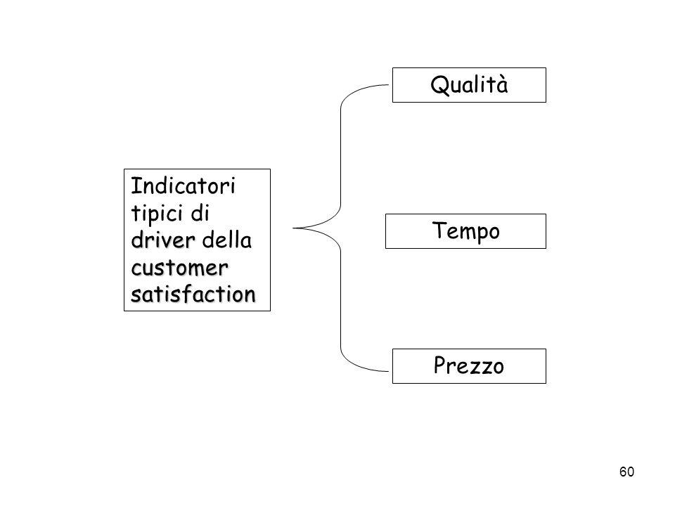 Qualità Indicatori tipici di driver della customer satisfaction Tempo Prezzo