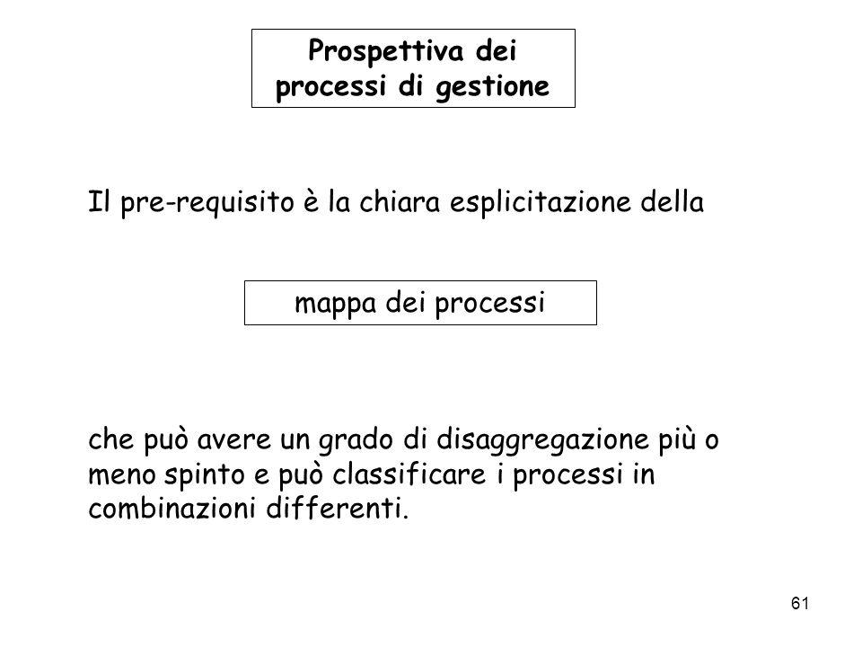 Prospettiva dei processi di gestione