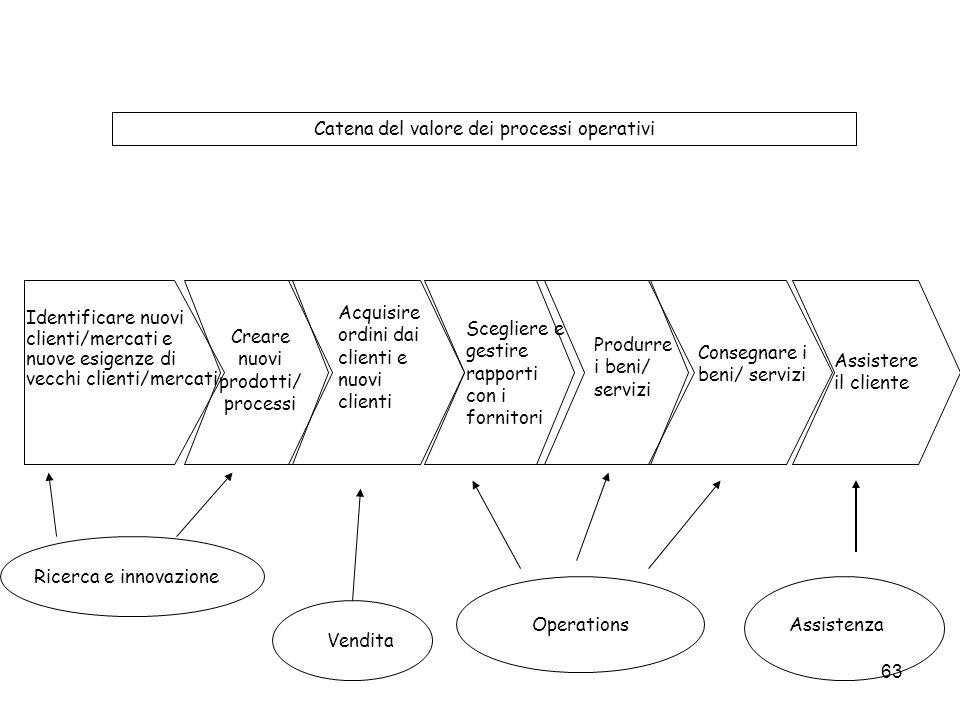 Catena del valore dei processi operativi