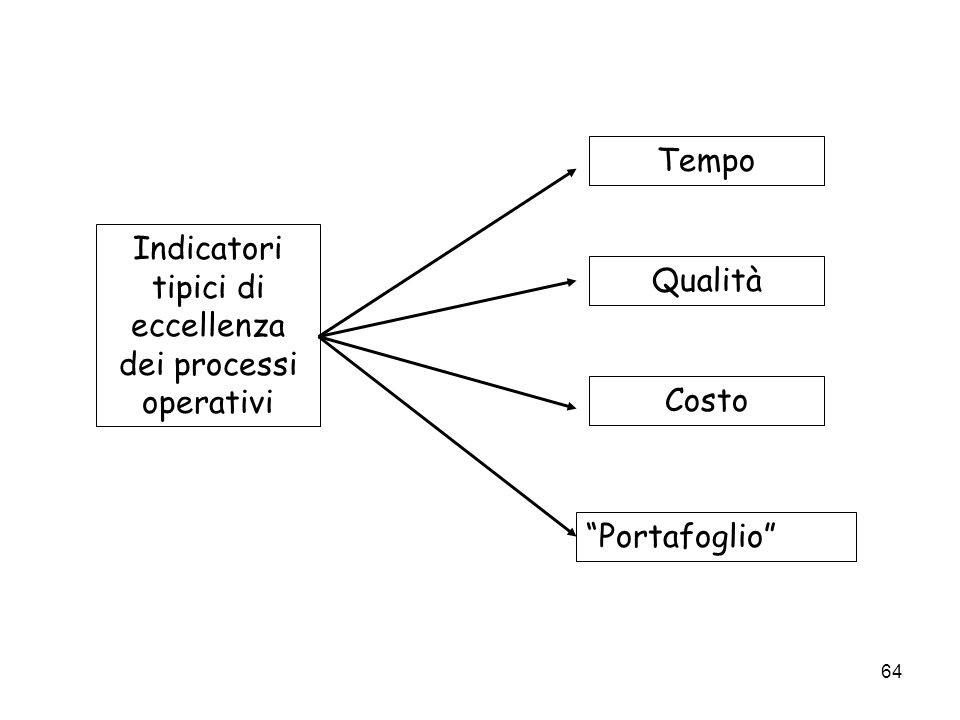 Indicatori tipici di eccellenza dei processi operativi