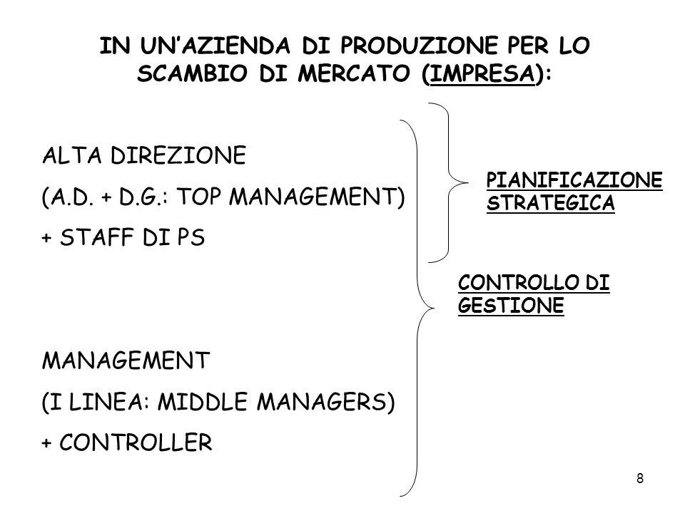 IN UN'AZIENDA DI PRODUZIONE PER LO SCAMBIO DI MERCATO (IMPRESA):