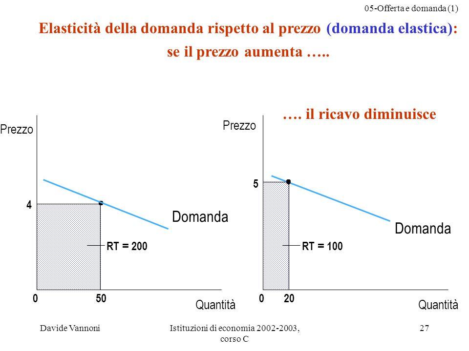 Elasticità della domanda rispetto al prezzo (domanda elastica):