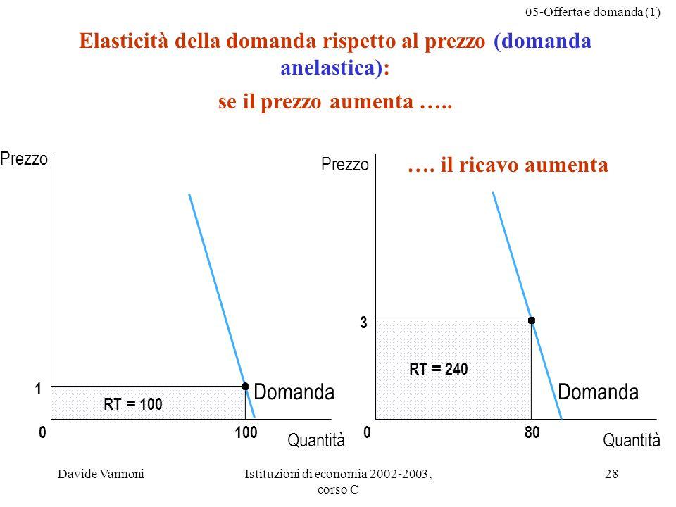 Elasticità della domanda rispetto al prezzo (domanda anelastica):