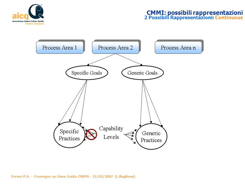 CMMI: possibili rappresentazioni 2 Possibili Rappresentazioni: Continuous