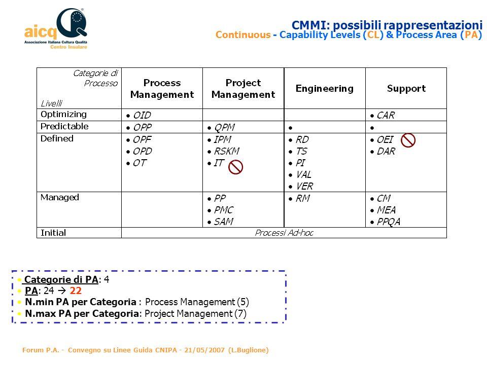 CMMI: possibili rappresentazioni Continuous - Capability Levels (CL) & Process Area (PA)