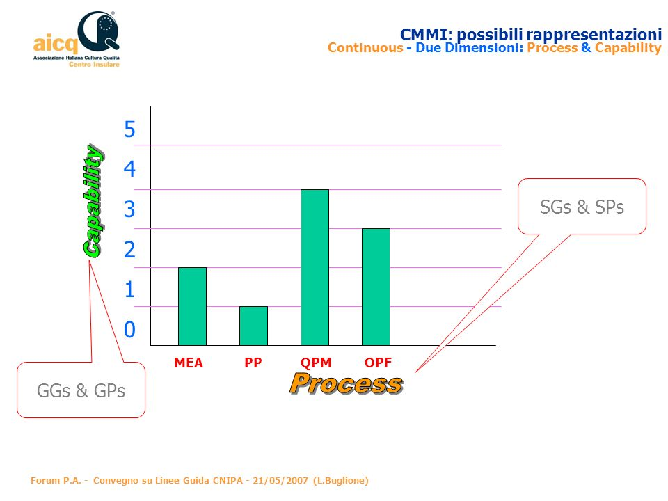 Capability Process 5 4 3 2 1 SGs & SPs GGs & GPs