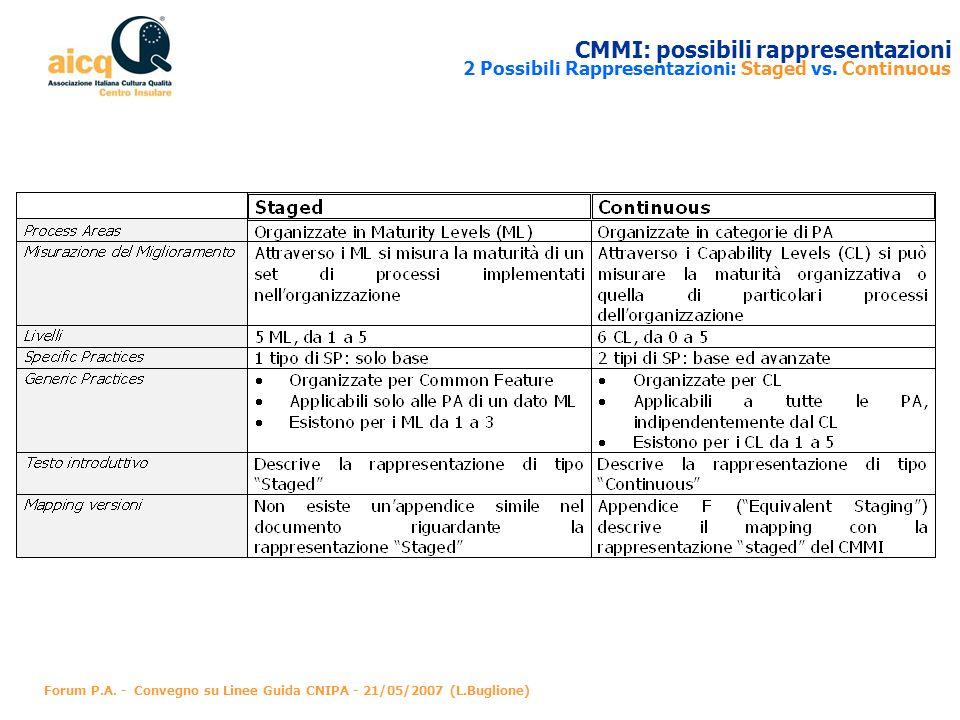 CMMI: possibili rappresentazioni 2 Possibili Rappresentazioni: Staged vs. Continuous