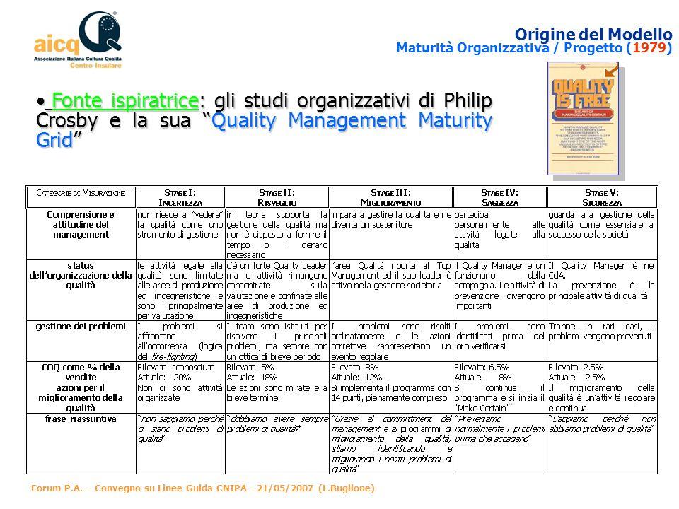 Origine del Modello Maturità Organizzativa / Progetto (1979)