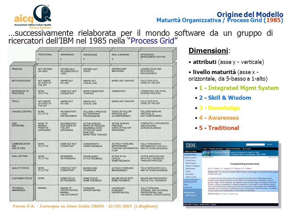 Origine del Modello Maturità Organizzativa / Process Grid (1985)