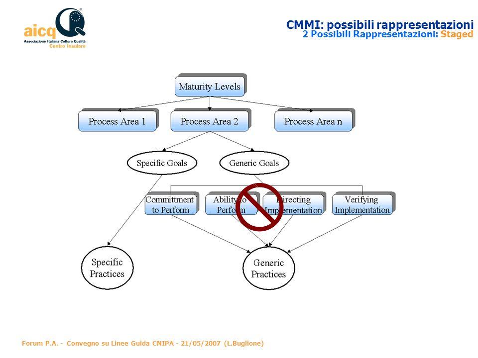 CMMI: possibili rappresentazioni 2 Possibili Rappresentazioni: Staged
