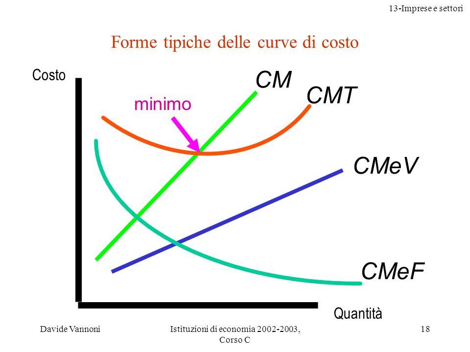 Forme tipiche delle curve di costo
