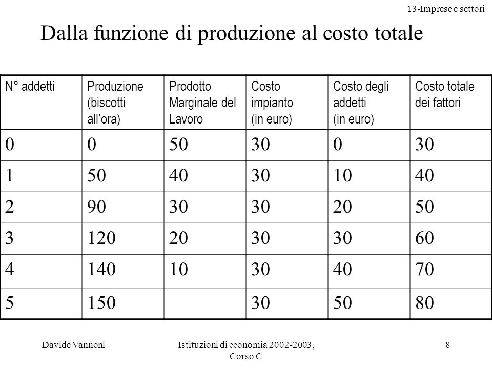Dalla funzione di produzione al costo totale