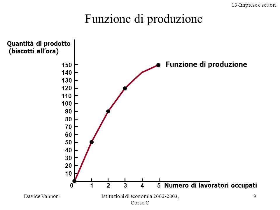 Funzione di produzione
