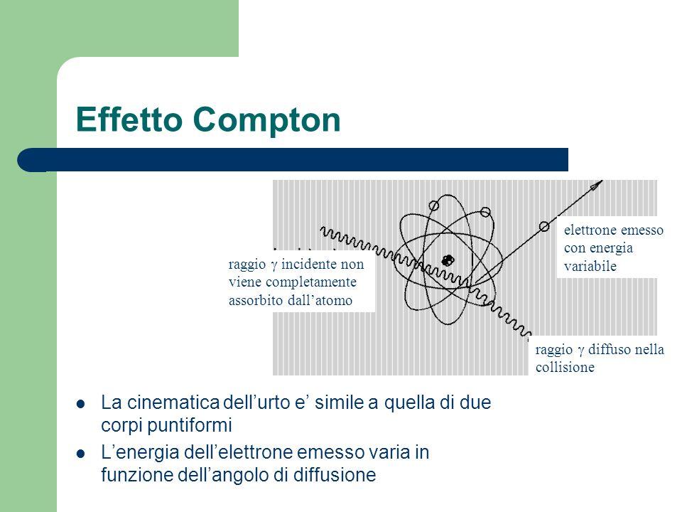 Effetto Compton elettrone emesso con energia variabile. raggio g incidente non viene completamente assorbito dall'atomo.