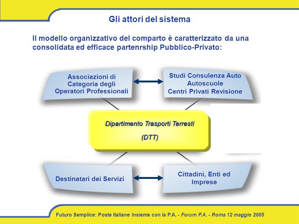 Gli attori del sistema Il modello organizzativo del comparto è caratterizzato da una consolidata ed efficace partenrship Pubblico-Privato: