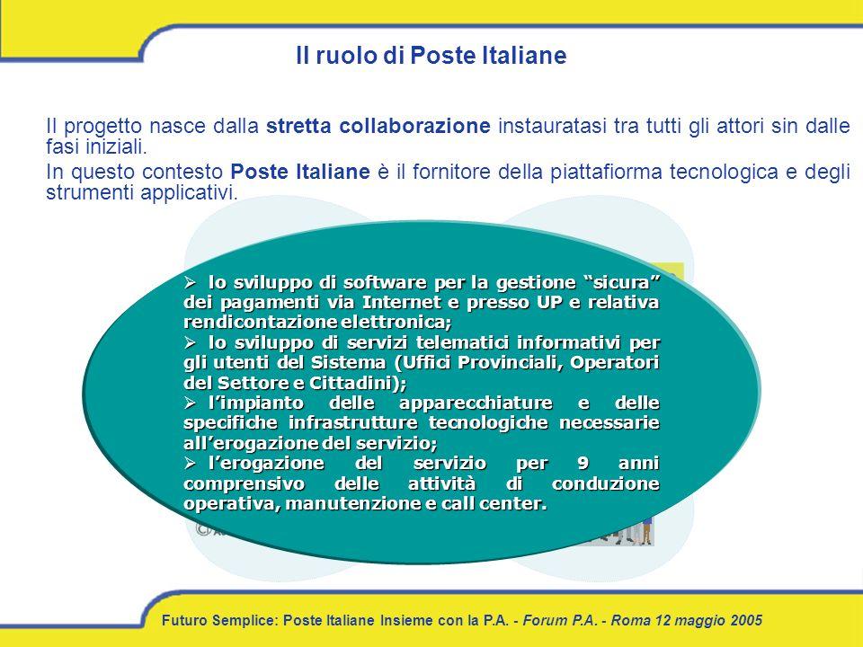 Il ruolo di Poste Italiane