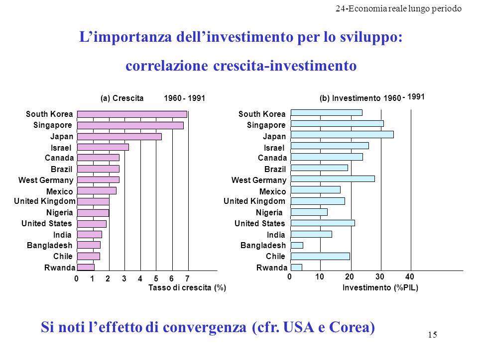 L'importanza dell'investimento per lo sviluppo: