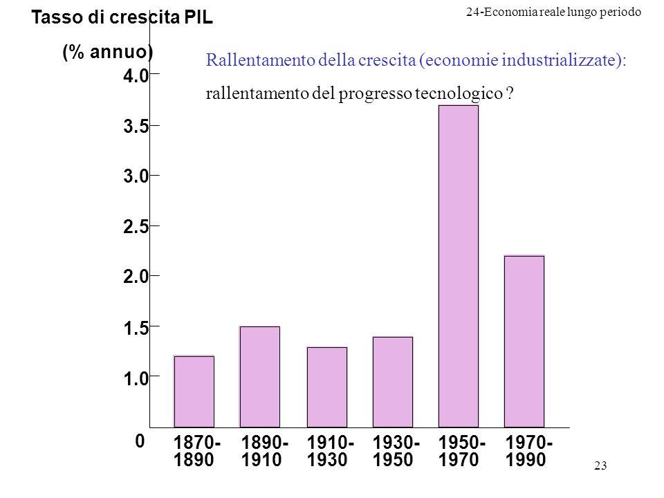 Tasso di crescita PIL (% annuo) 1.0. 1.5. 2.0. 2.5. 3.0. 3.5. 4.0. 1870- 1890. 1890- 1910.