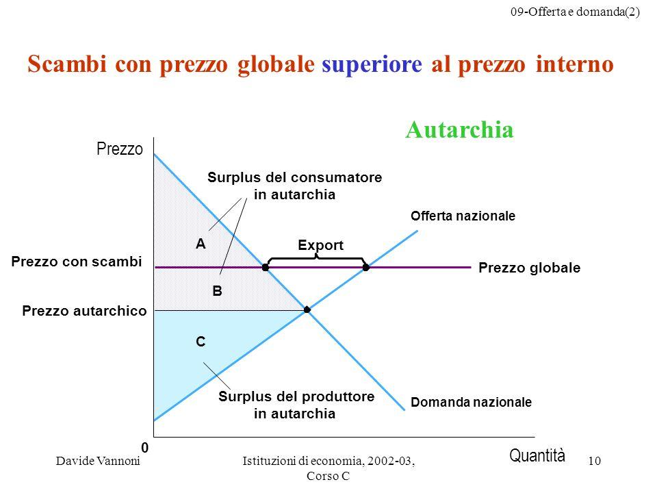 Scambi con prezzo globale superiore al prezzo interno Autarchia