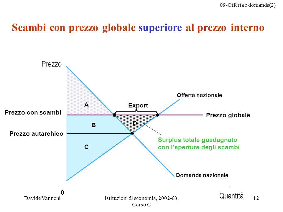 Scambi con prezzo globale superiore al prezzo interno