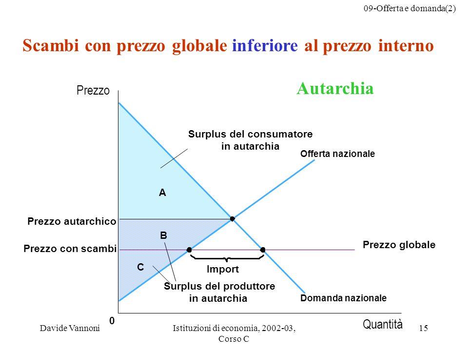 Scambi con prezzo globale inferiore al prezzo interno Autarchia