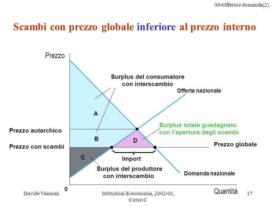 Scambi con prezzo globale inferiore al prezzo interno