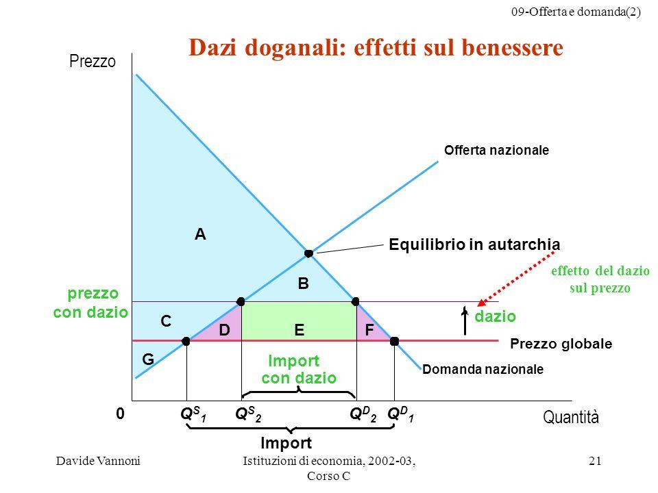 Dazi doganali: effetti sul benessere effetto del dazio sul prezzo