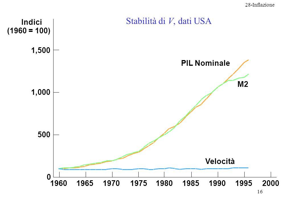 Stabilità di V, dati USA Indici (1960 = 100) 1,500 PIL Nominale M2