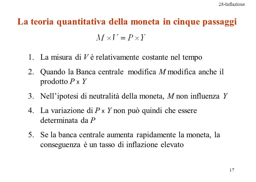 La teoria quantitativa della moneta in cinque passaggi