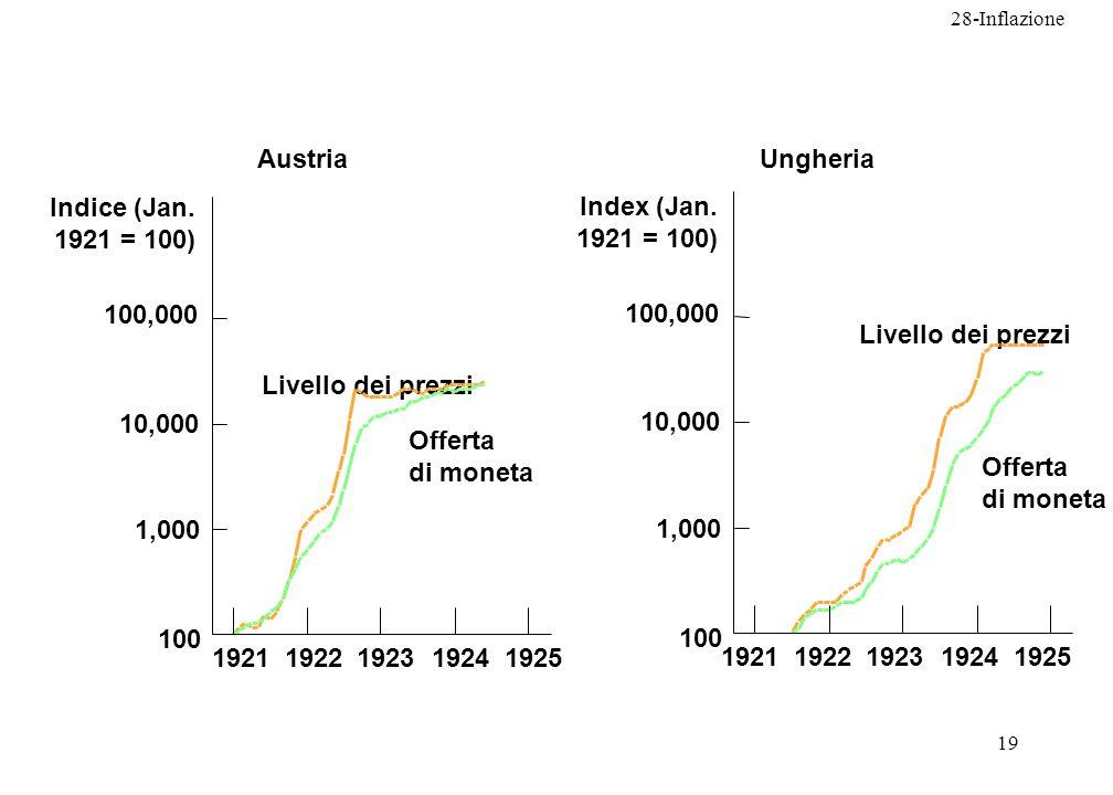 Austria Ungheria. Livello dei prezzi. 100,000. 10,000. 1,000. 100. 1925. 1924. 1923. 1922.