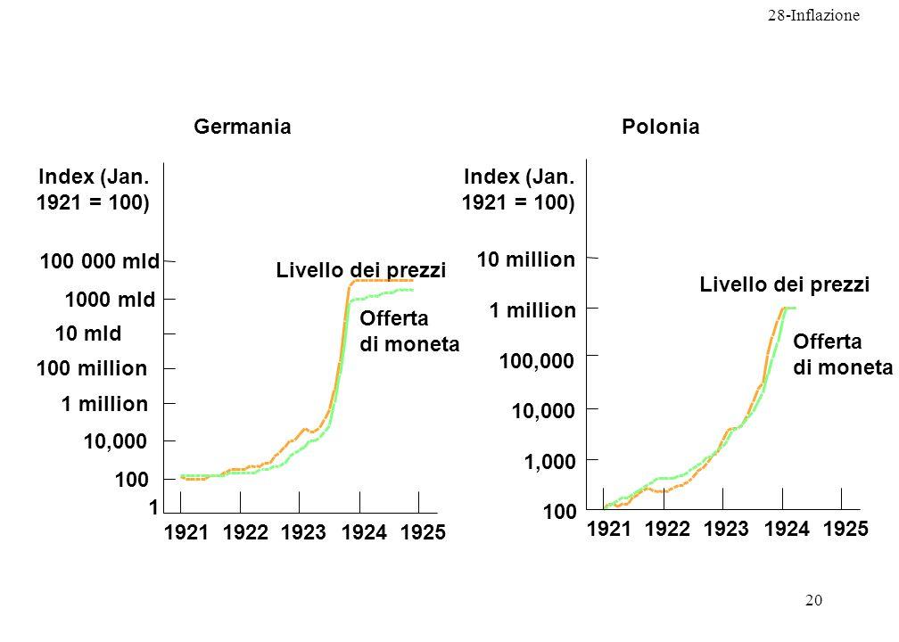 Germania Polonia. Index (Jan. 1921 = 100) Index (Jan. 1921 = 100) 100 000 mld. 10 million. Livello dei prezzi.