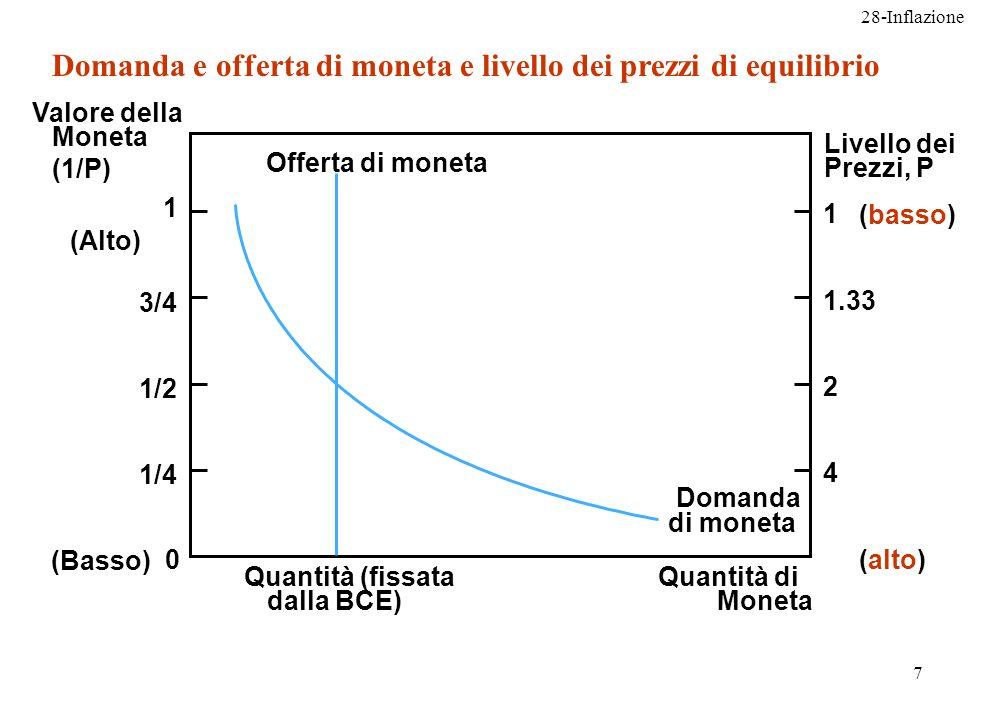 Domanda e offerta di moneta e livello dei prezzi di equilibrio