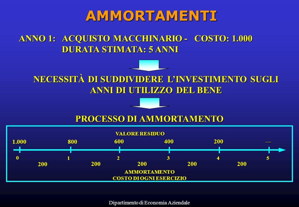 PROCESSO DI AMMORTAMENTO COSTO DI OGNI ESERCIZIO