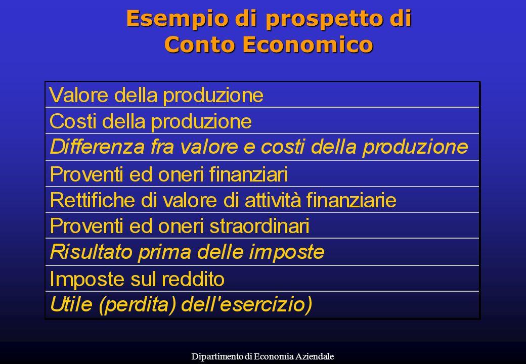 Esempio di prospetto di Conto Economico