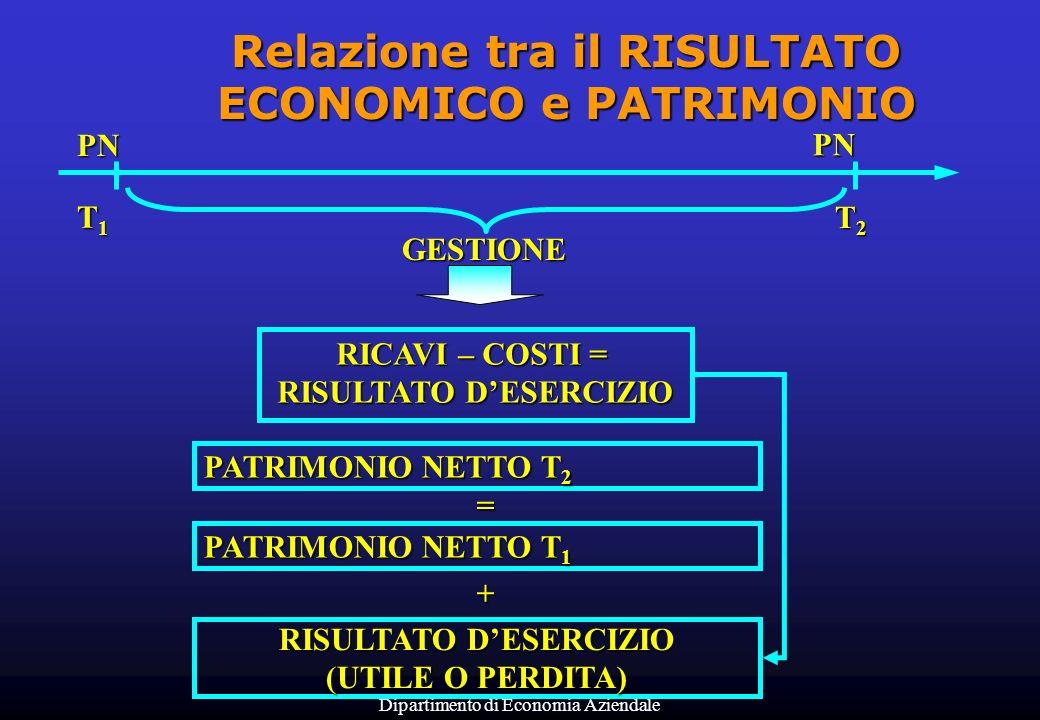Relazione tra il RISULTATO ECONOMICO e PATRIMONIO