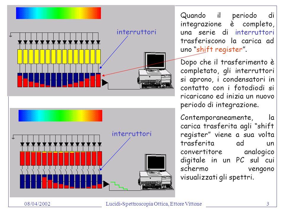 Lucidi-Spettroscopia Ottica, Ettore Vittone