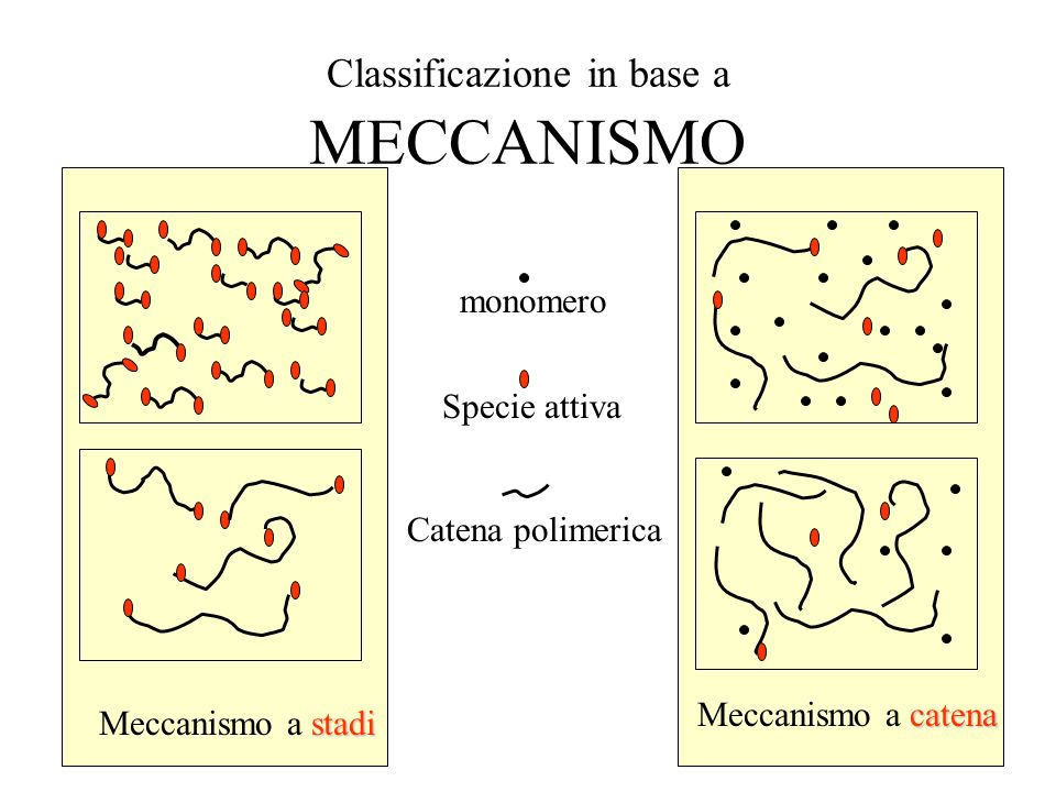 Classificazione in base a MECCANISMO