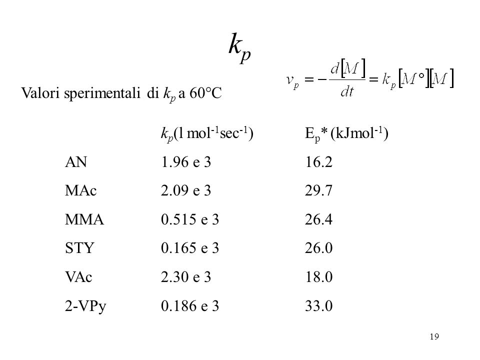 kp Valori sperimentali di kp a 60°C kp(l mol-1sec-1) Ep* (kJmol-1)