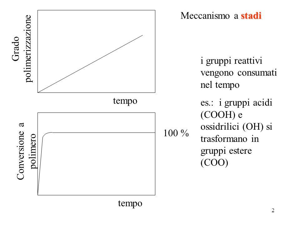 Grado polimerizzazione Meccanismo a stadi