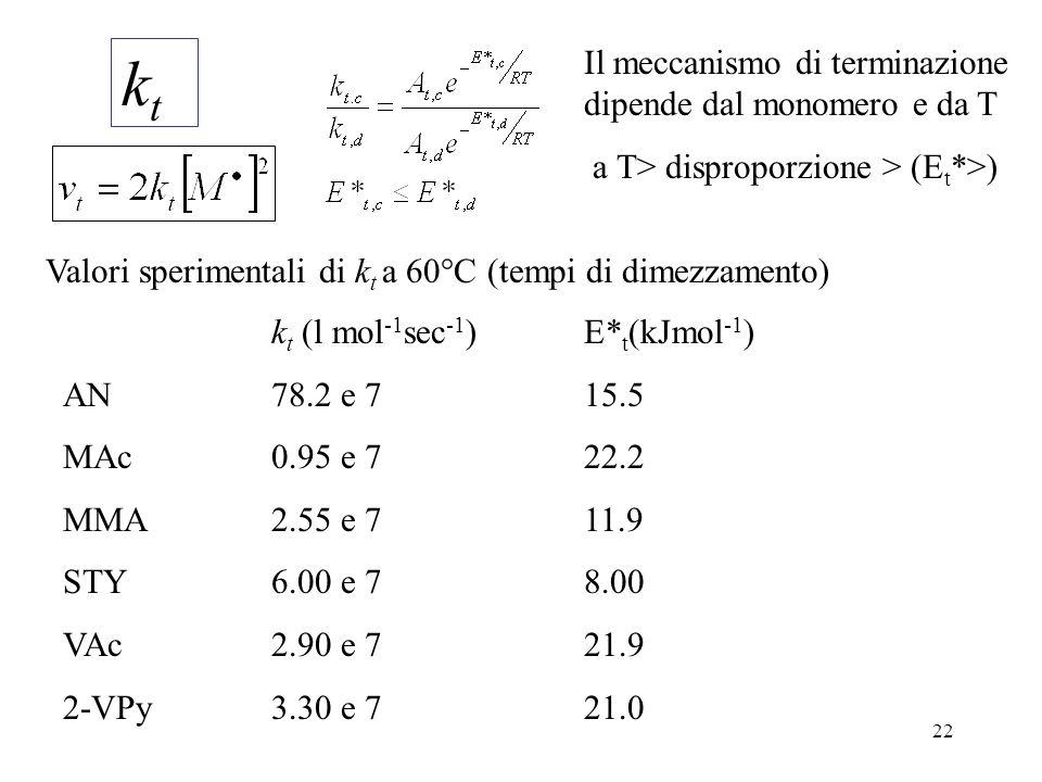 kt Il meccanismo di terminazione dipende dal monomero e da T
