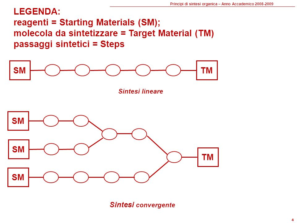 reagenti = Starting Materials (SM);