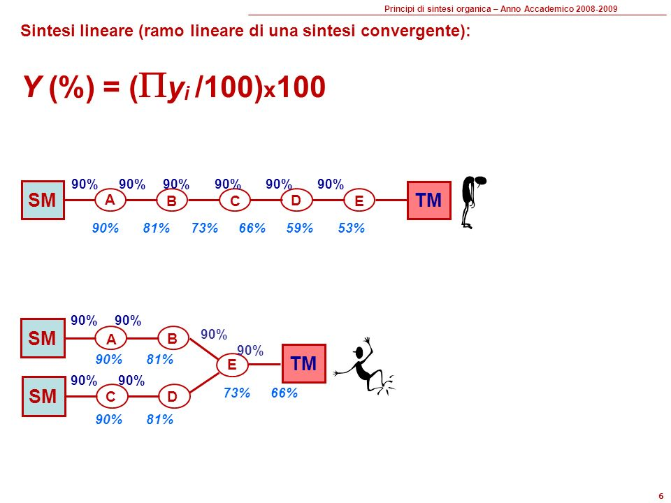 Y (%) = (yi /100)x100 SM TM SM TM SM
