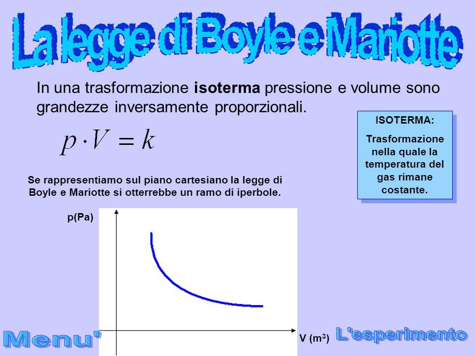 La legge di Boyle e Mariotte L esperimento Menu