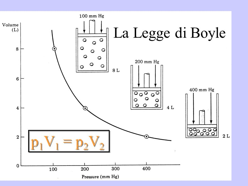 La Legge di Boyle p1V1 = p2V2
